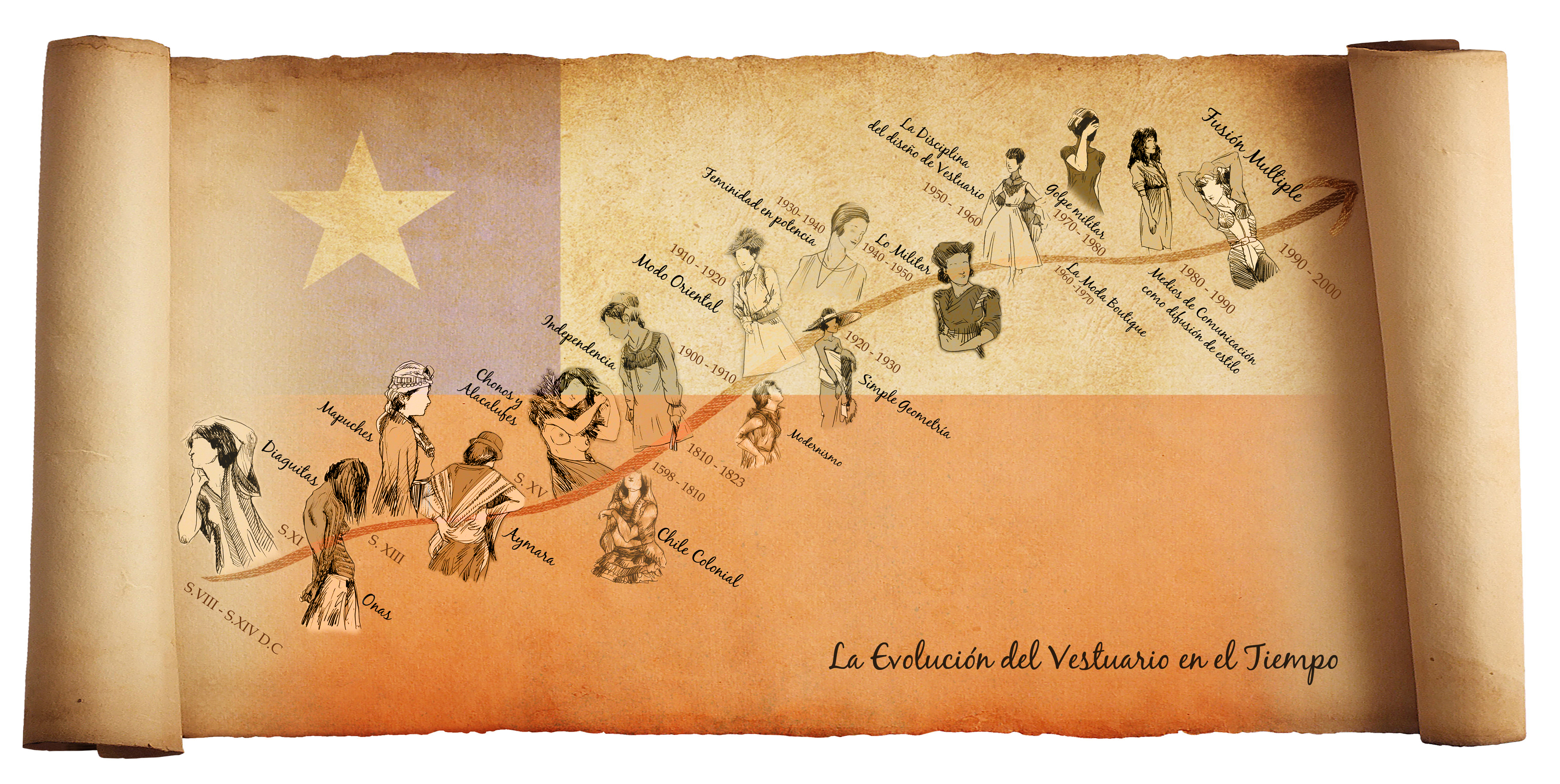 Historia del Vestuario Chileno: 1° Parte