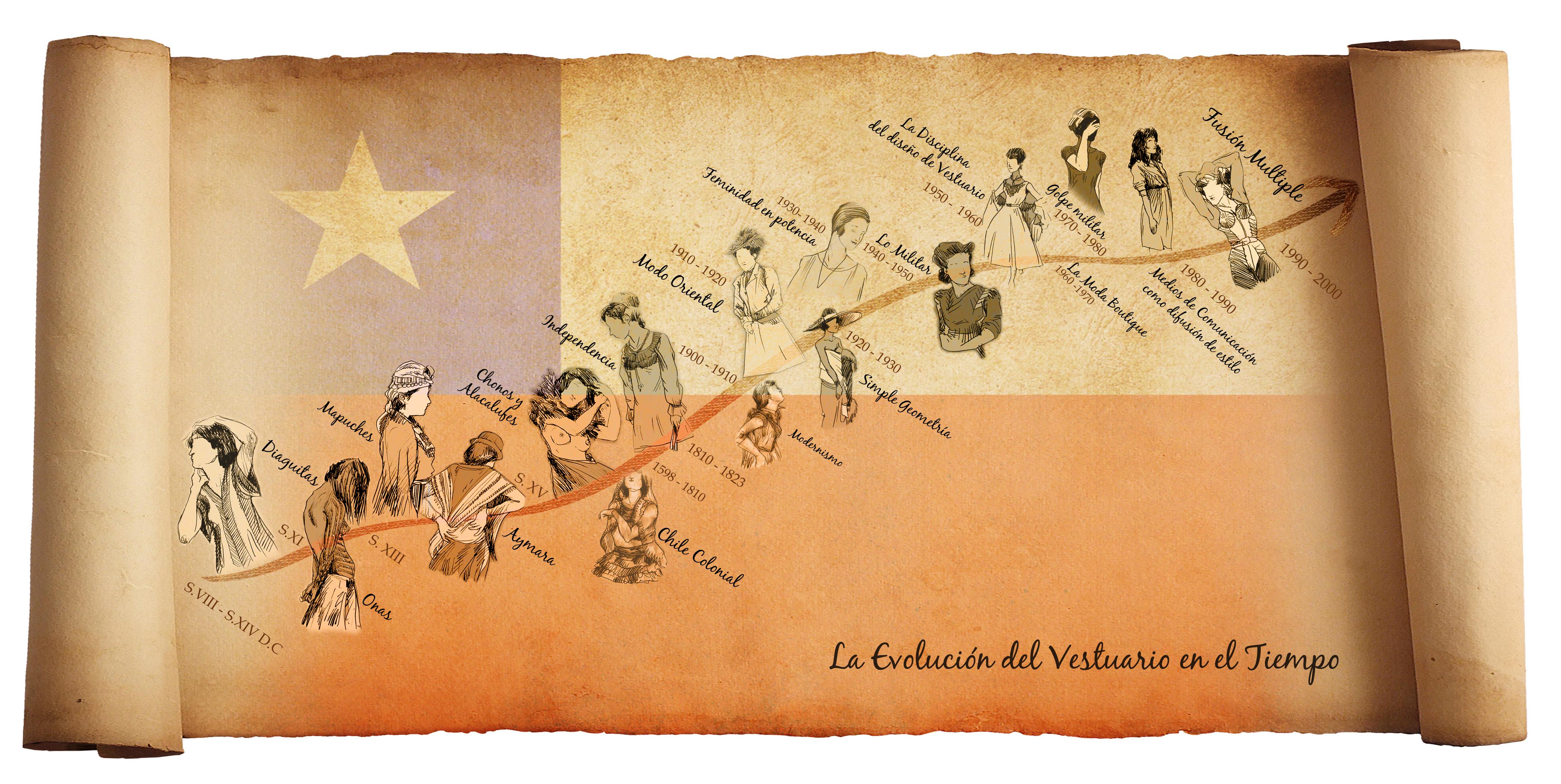 Historia del Vestuario Chileno: 2° Parte