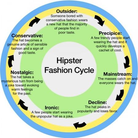 El ciclo de la moda