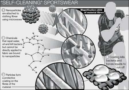 Ropa Inteligente: Nanotecnología y vestuario